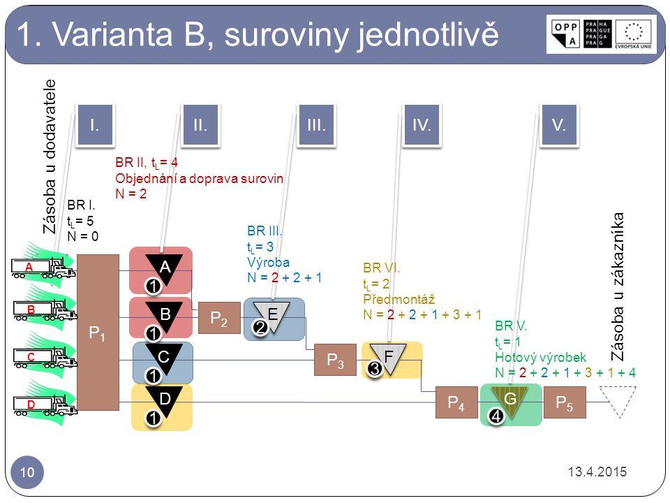 1. Varianta B, suroviny jednotlivě A B C D P2P2 E E P3P3 F F P4P4 G G P5P5 Zásoba u zákazníka P1P1 Zásoba u dodavatele II. I. III. IV. V. ABCD BR III.
