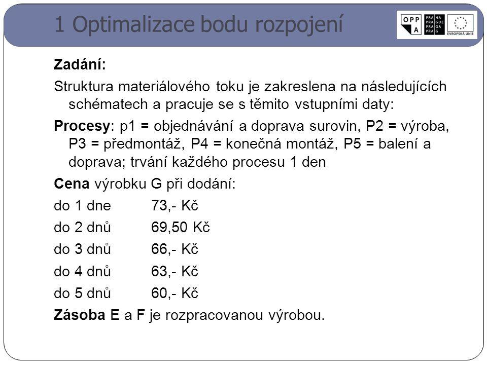 1 Optimalizace bodu rozpojení Zadání: Struktura materiálového toku je zakreslena na následujících schématech a pracuje se s těmito vstupními daty: Procesy: p1 = objednávání a doprava surovin, P2 = výroba, P3 = předmontáž, P4 = konečná montáž, P5 = balení a doprava; trvání každého procesu 1 den Cena výrobku G při dodání: do 1 dne73,- Kč do 2 dnů69,50 Kč do 3 dnů66,- Kč do 4 dnů63,- Kč do 5 dnů60,- Kč Zásoba E a F je rozpracovanou výrobou.