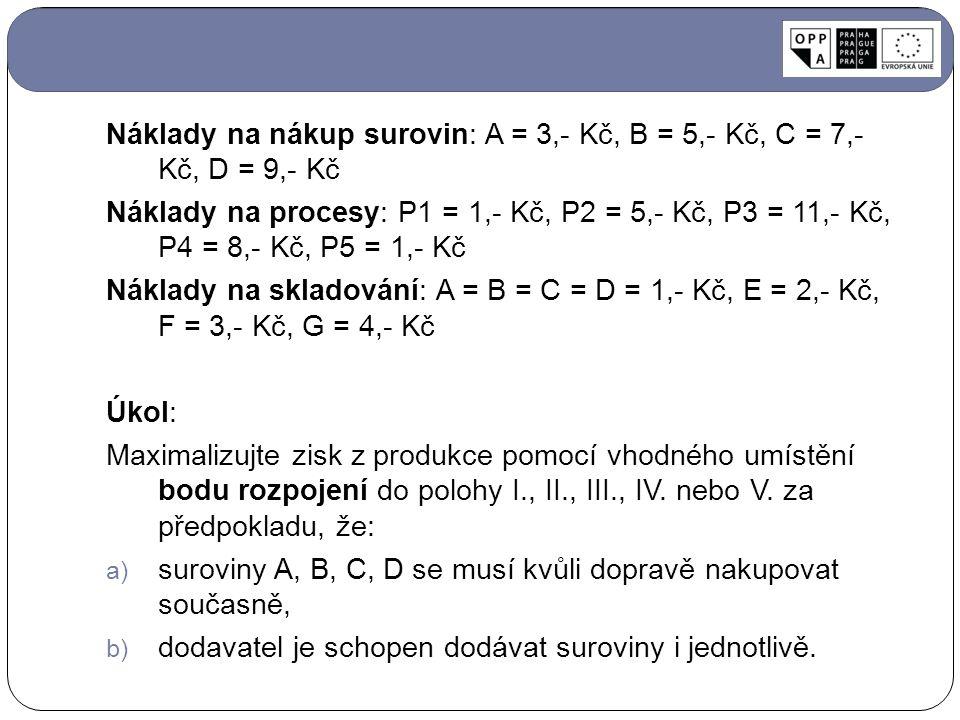 Náklady na nákup surovin: A = 3,- Kč, B = 5,- Kč, C = 7,- Kč, D = 9,- Kč Náklady na procesy: P1 = 1,- Kč, P2 = 5,- Kč, P3 = 11,- Kč, P4 = 8,- Kč, P5 = 1,- Kč Náklady na skladování: A = B = C = D = 1,- Kč, E = 2,- Kč, F = 3,- Kč, G = 4,- Kč Úkol: Maximalizujte zisk z produkce pomocí vhodného umístění bodu rozpojení do polohy I., II., III., IV.