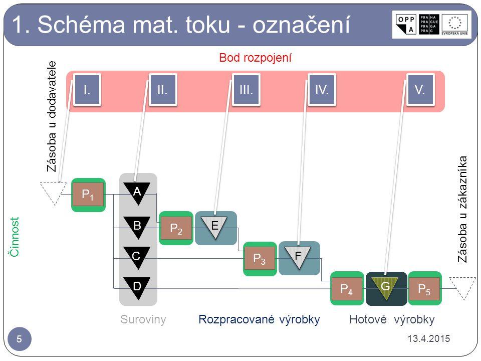 1.Schéma mat.