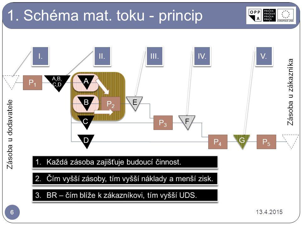 1.Schéma mat. toku – rozbor.
