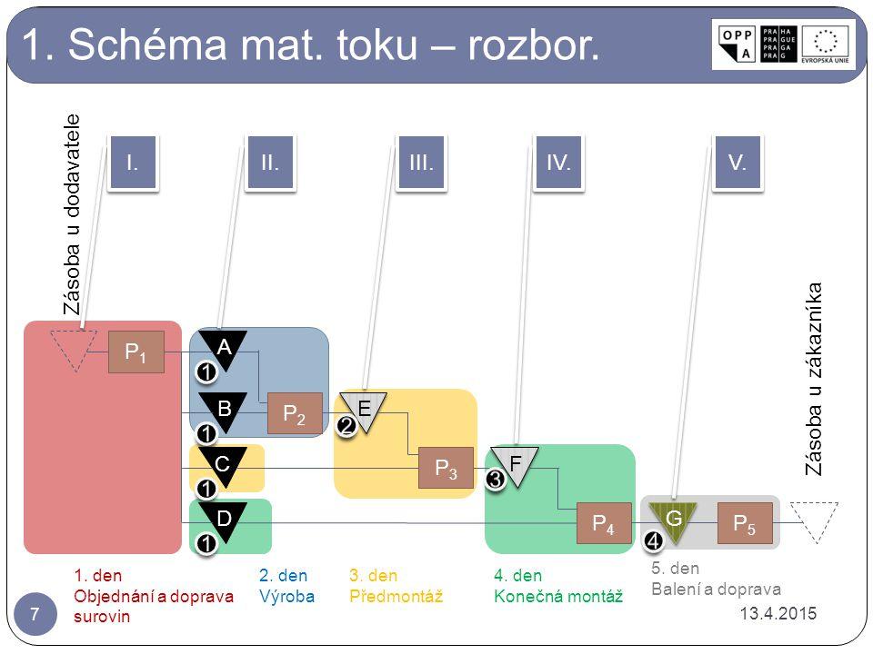 1.Schéma mat. toku – rozbor A B C D P2P2 E E P3P3 F F P4P4 G G P5P5 P1P1 II.