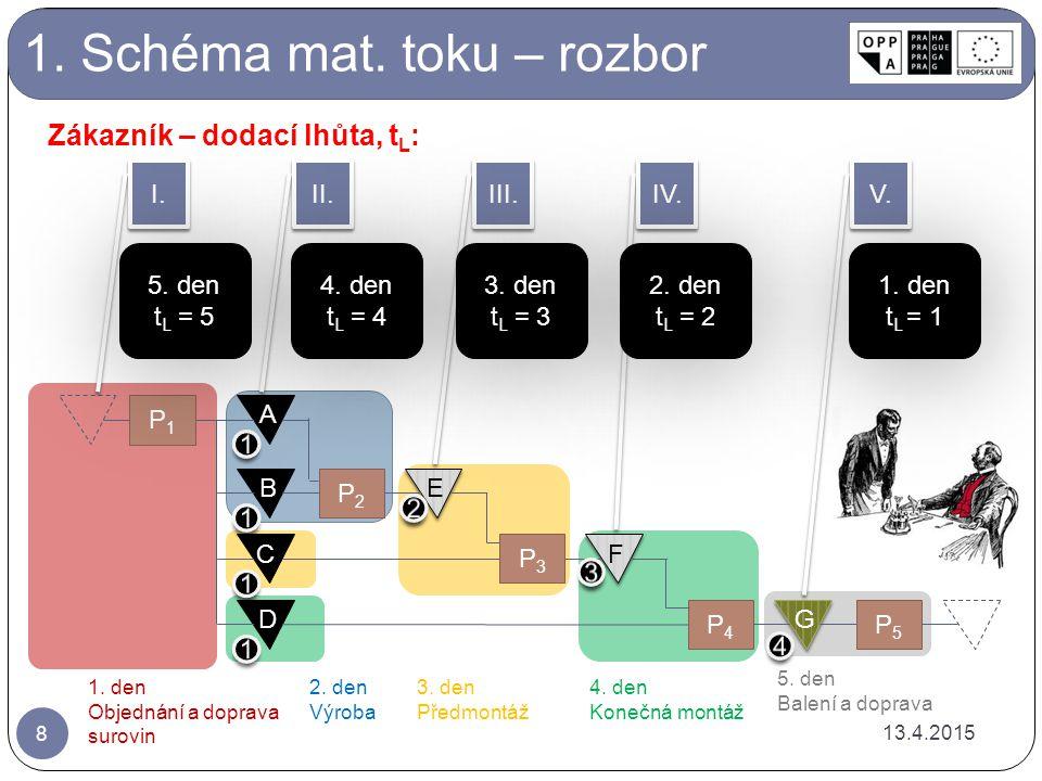 1. Schéma mat. toku – rozbor A B C D P2P2 E E P3P3 F F P4P4 G G P5P5 P1P1 II.