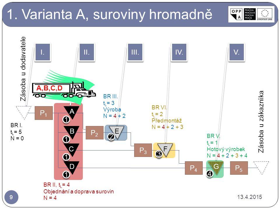1. Varianta A, suroviny hromadně A B C D P2P2 E E P3P3 F F P4P4 G G P5P5 Zásoba u zákazníka P1P1 Zásoba u dodavatele II. I. III. IV. V. BR III. t L =