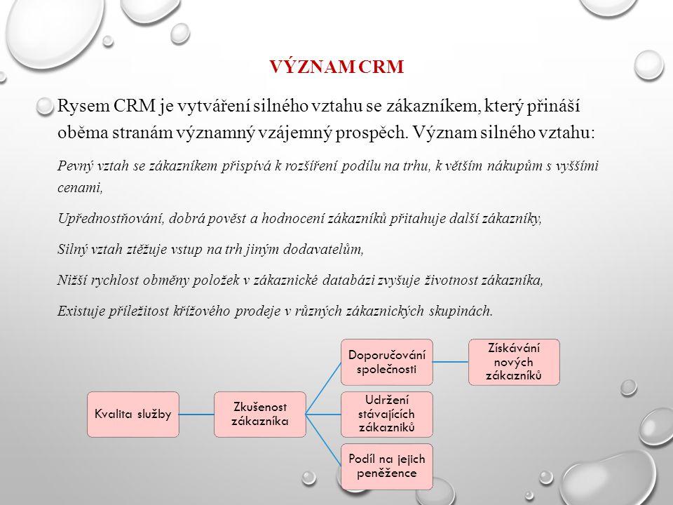 VÝZNAM CRM Rysem CRM je vytváření silného vztahu se zákazníkem, který přináší oběma stranám významný vzájemný prospěch. Význam silného vztahu: Pevný v