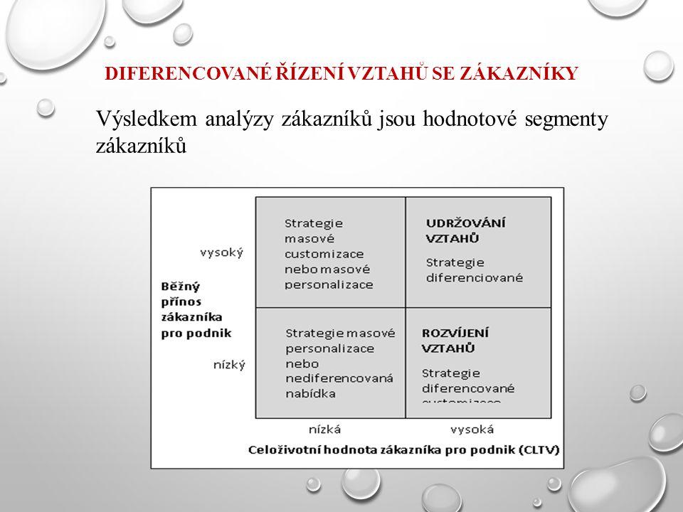 DIFERENCOVANÉ ŘÍZENÍ VZTAHŮ SE ZÁKAZNÍKY Výsledkem analýzy zákazníků jsou hodnotové segmenty zákazníků