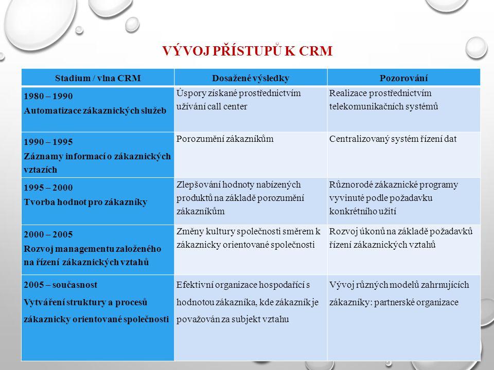 VÝVOJ PŘÍSTUPŮ K CRM Stadium / vlna CRMDosažené výsledkyPozorování 1980 – 1990 Automatizace zákaznických služeb Úspory získané prostřednictvím užívání