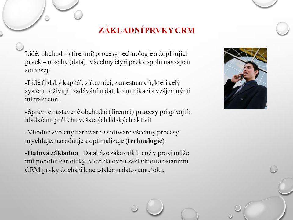 ZÁKLADNÍ PRVKY CRM Lidé, obchodní (firemní) procesy, technologie a doplňující prvek – obsahy (data). Všechny čtyři prvky spolu navzájem souvisejí. -Li