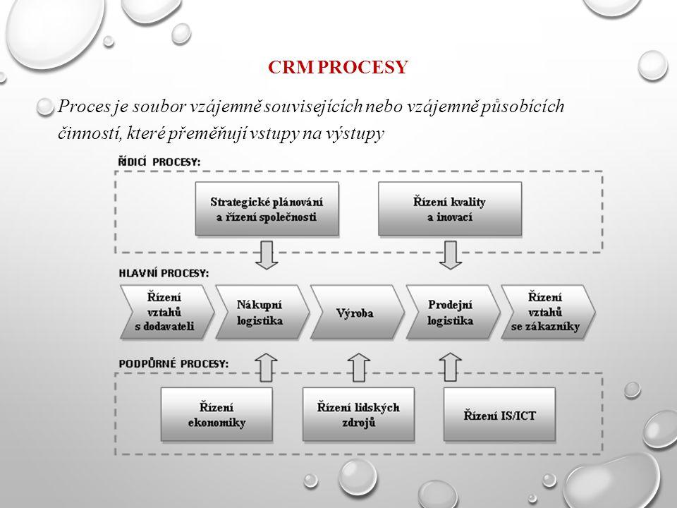 CRM PROCESY Proces je soubor vzájemně souvisejících nebo vzájemně působících činností, které přeměňují vstupy na výstupy