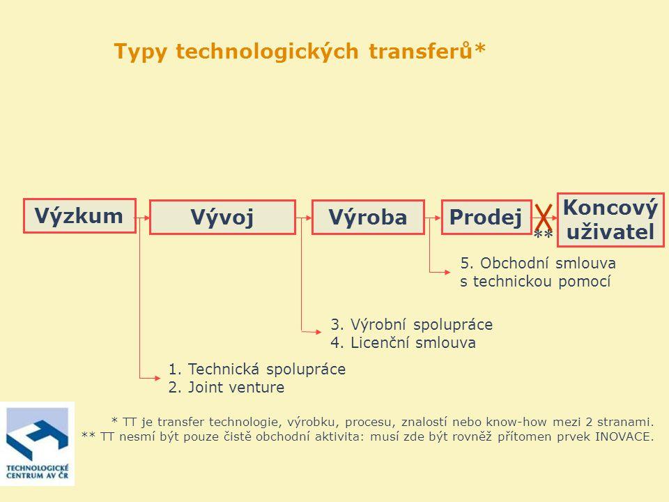 Typy technologických transferů* ProdejVýrobaVývoj Výzkum Koncový uživatel 1.