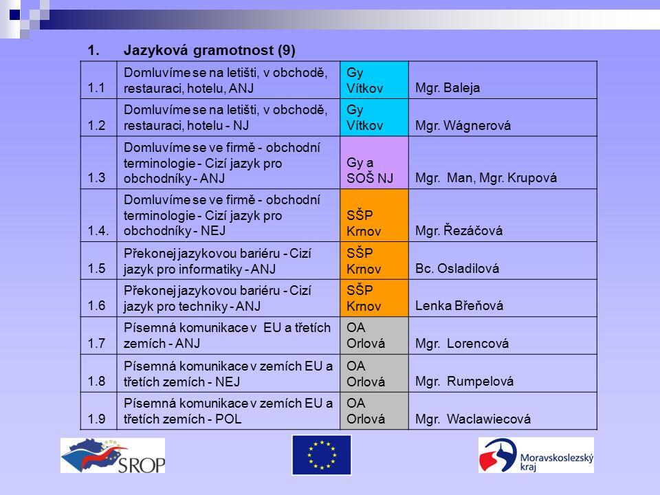 1.Jazyková gramotnost (9) 1.1 Domluvíme se na letišti, v obchodě, restauraci, hotelu, ANJ Gy VítkovMgr.