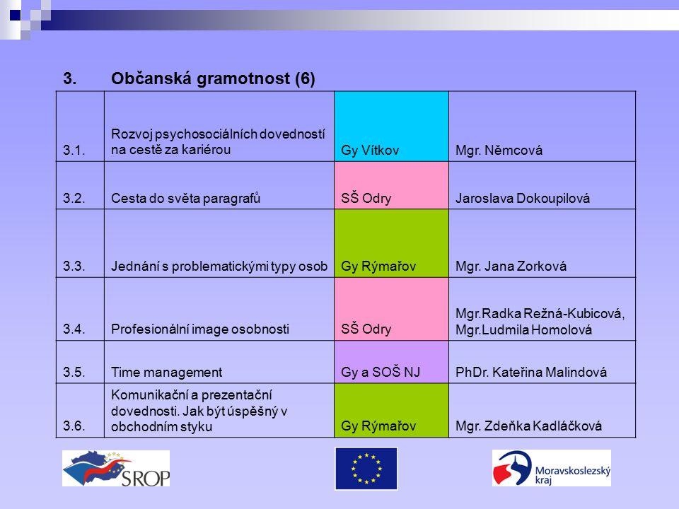 3.Občanská gramotnost (6) 3.1. Rozvoj psychosociálních dovedností na cestě za kariérouGy VítkovMgr.