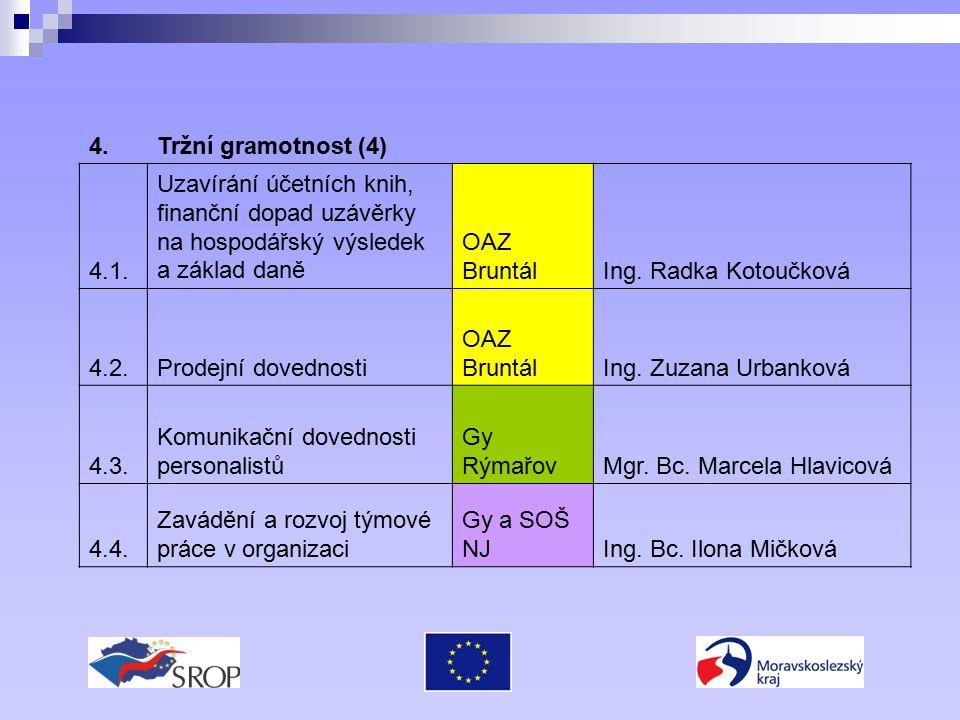 4.Tržní gramotnost (4) 4.1. Uzavírání účetních knih, finanční dopad uzávěrky na hospodářský výsledek a základ daně OAZ BruntálIng. Radka Kotoučková 4.