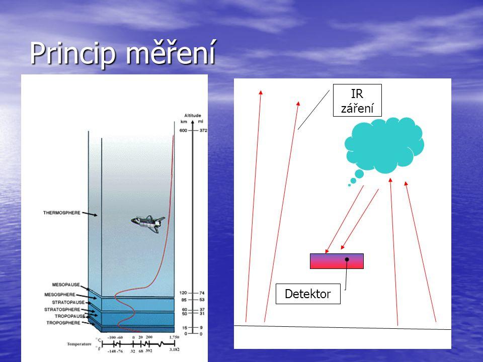 Princip měření IR záření Detektor