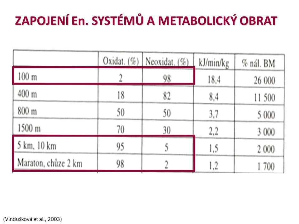 ZAPOJENÍ En. SYSTÉMŮ A METABOLICKÝ OBRAT (Vindušková et al., 2003)