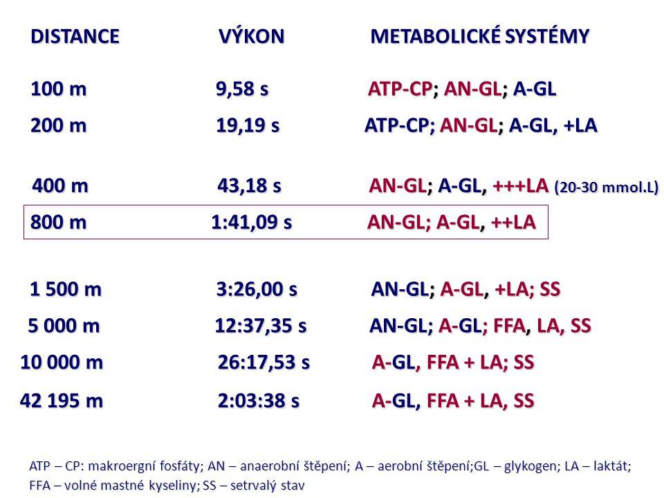 DISTANCE METABOLICKÉ SYSTÉMY VÝKON 100 m 9,58 s ATP-CP; AN-GL; A-GL 200 m 19,19 s ATP-CP; AN-GL; A-GL, +LA 400 m 43,18 s AN-GL; A-GL, +++LA (20-30 mmo