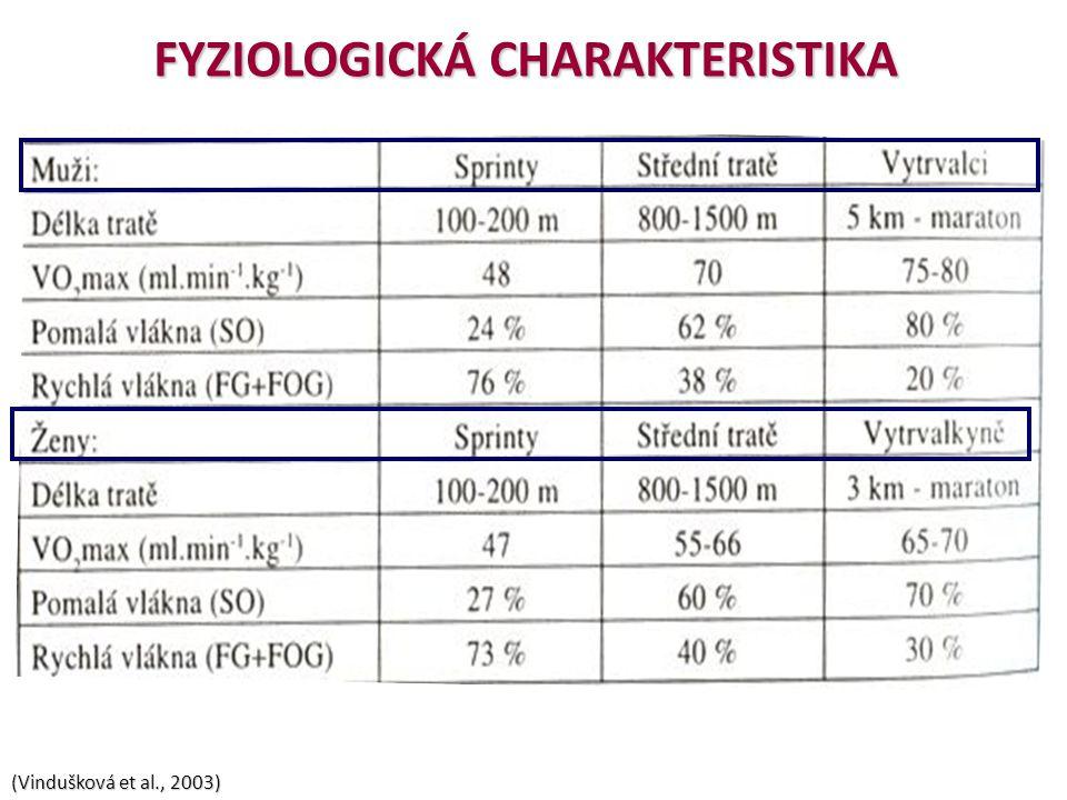 FYZIOLOGICKÁ CHARAKTERISTIKA (Vindušková et al., 2003)