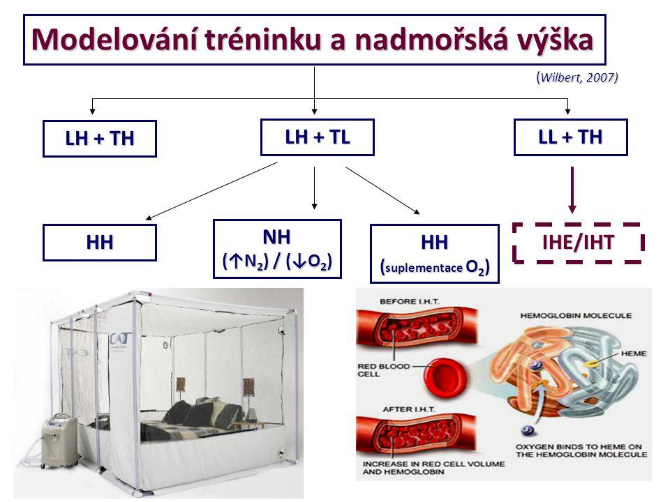 Modelování tréninku a nadmořská výška HH NH (↑N 2 ) / (↓O 2 ) HH ( suplementace O 2 ) IHE/IHT ( Wilbert, 2007) LH + TH LH + TL LL + TH