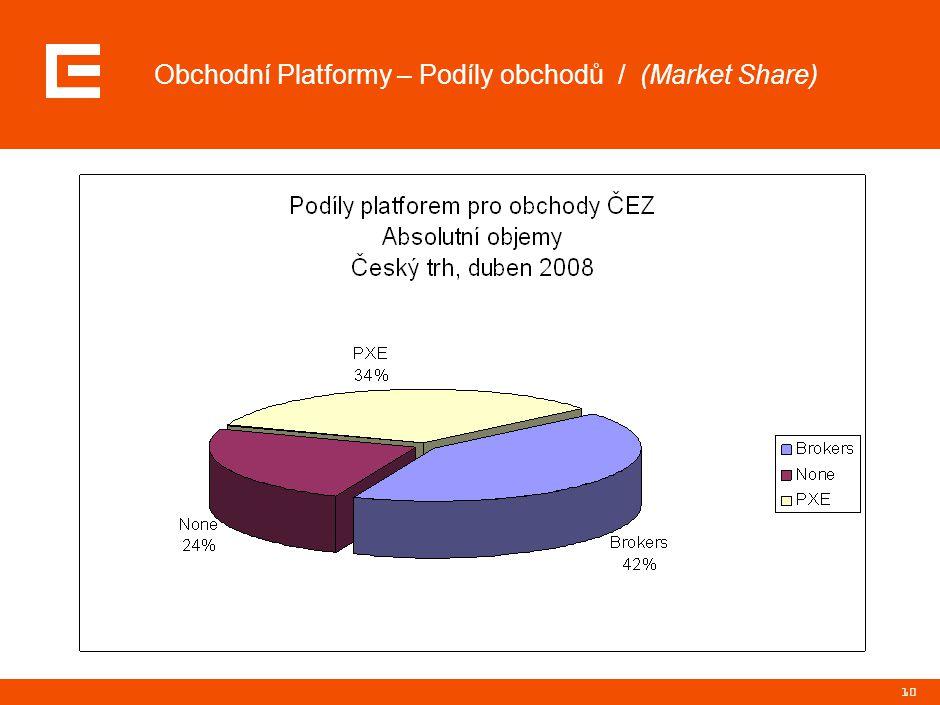 10 Obchodní Platformy – Podíly obchodů / (Market Share)