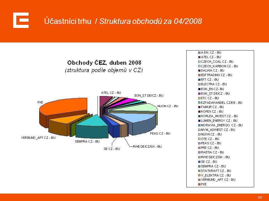 12 Účastníci trhu / Struktura obchodů za 04/2008