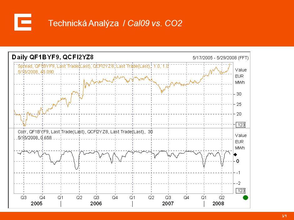 19 Technická Analýza / Cal09 vs. CO2