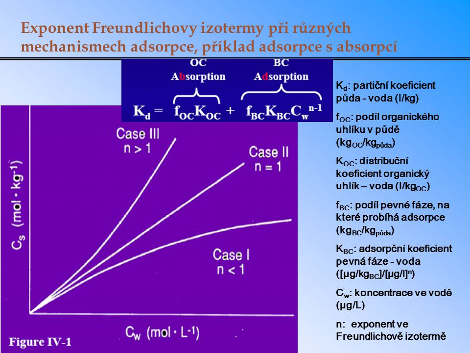 Exponent Freundlichovy izotermy při různých mechanismech adsorpce, příklad adsorpce s absorpcí K d : partiční koeficient půda - voda (l/kg) f OC : pod
