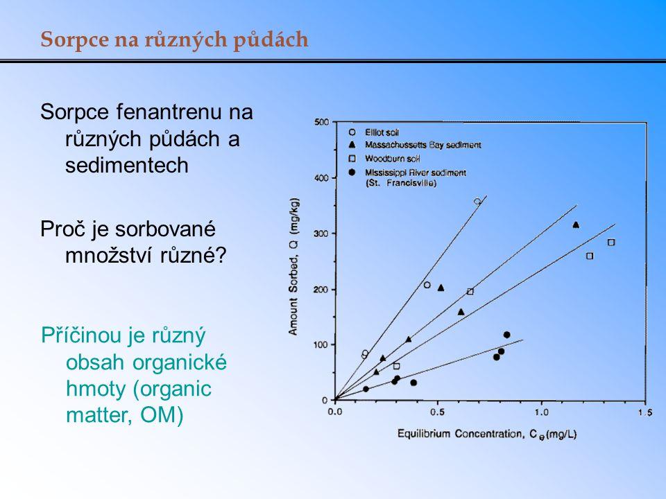 Exponent Freundlichovy izotermy při různých mechanismech adsorpce, příklad adsorpce s absorpcí K d : partiční koeficient půda - voda (l/kg) f OC : podíl organického uhlíku v půdě (kg OC /kg půda ) K OC : distribuční koeficient organický uhlík – voda (l/kg OC ) f BC : podíl pevné fáze, na které probíhá adsorpce (kg BC /kg půda ) K BC : adsorpční koeficient pevná fáze - voda ([µg/kg BC ]/[µg/l] n ) C w : koncentrace ve vodě (µg/L) n: exponent ve Freundlichově izotermě