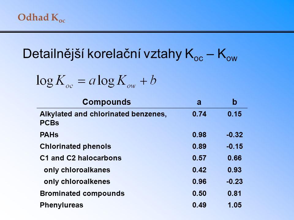 Odhad K oc Detailnější korelační vztahy K oc – K ow Compoundsab Alkylated and chlorinated benzenes, PCBs 0.740.15 PAHs0.98-0.32 Chlorinated phenols0.8