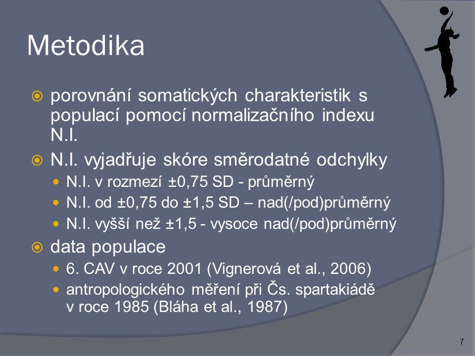 7 Metodika  porovnání somatických charakteristik s populací pomocí normalizačního indexu N.I.