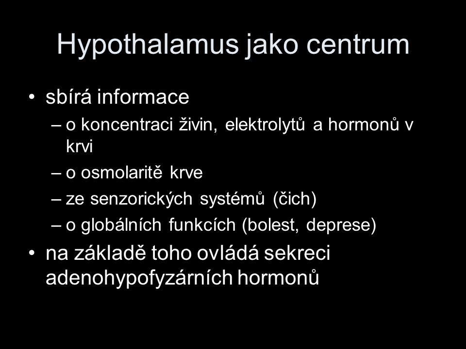 Hypothalamus jako centrum sbírá informace –o koncentraci živin, elektrolytů a hormonů v krvi –o osmolaritě krve –ze senzorických systémů (čich) –o glo