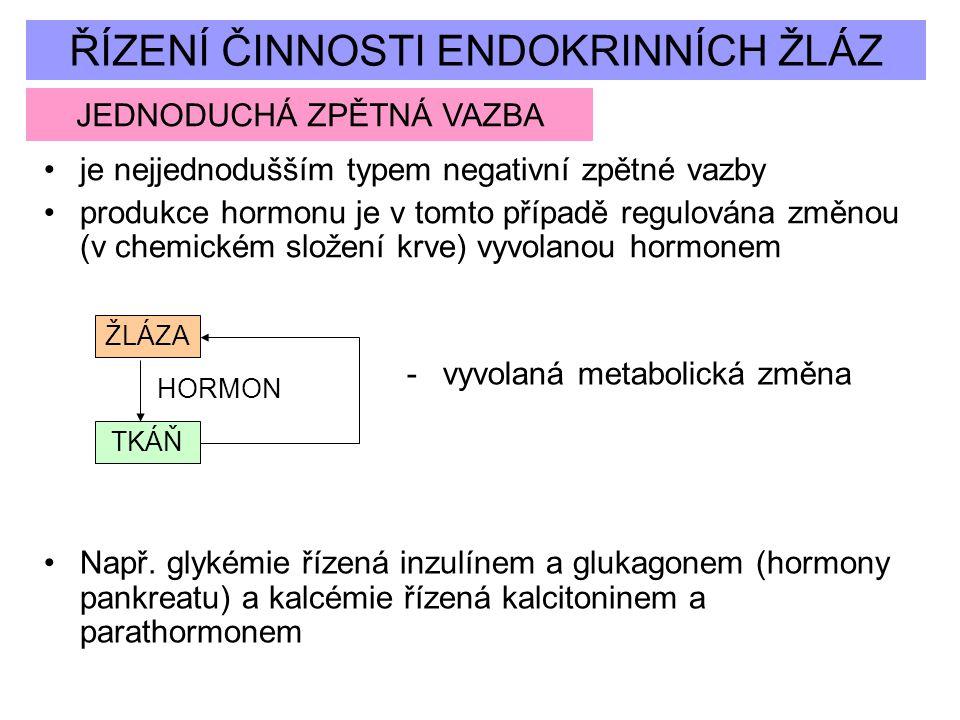 ŘÍZENÍ ČINNOSTI ENDOKRINNÍCH ŽLÁZ JEDNODUCHÁ ZPĚTNÁ VAZBA je nejjednodušším typem negativní zpětné vazby produkce hormonu je v tomto případě regulován
