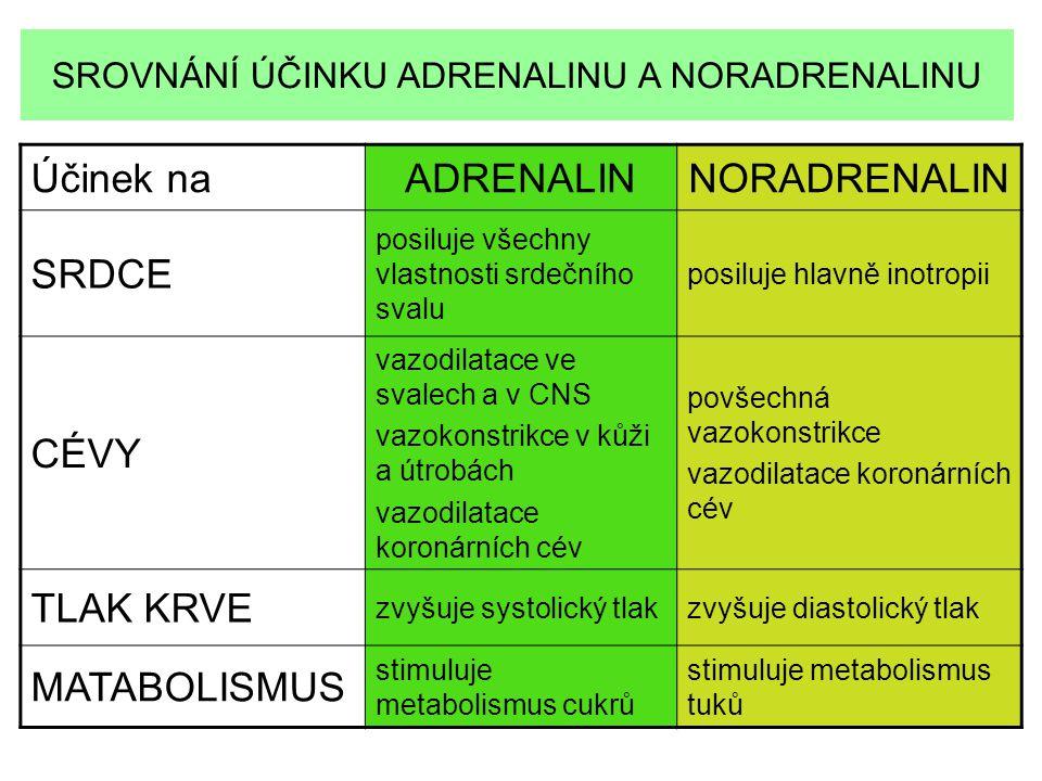Účinek naADRENALINNORADRENALIN SRDCE posiluje všechny vlastnosti srdečního svalu posiluje hlavně inotropii CÉVY vazodilatace ve svalech a v CNS vazoko