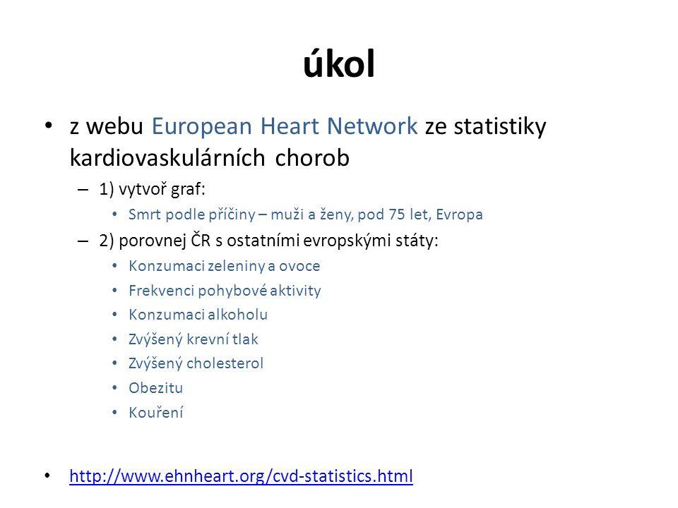 úkol z webu European Heart Network ze statistiky kardiovaskulárních chorob – 1) vytvoř graf: Smrt podle příčiny – muži a ženy, pod 75 let, Evropa – 2)