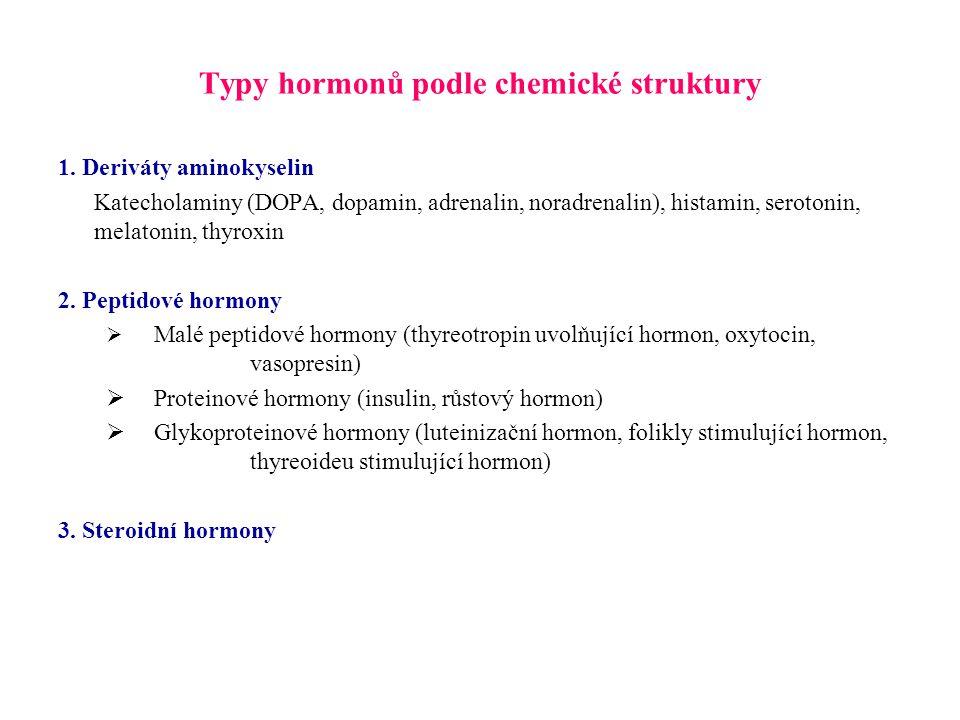 Typy hormonů podle chemické struktury 1. Deriváty aminokyselin Katecholaminy (DOPA, dopamin, adrenalin, noradrenalin), histamin, serotonin, melatonin,