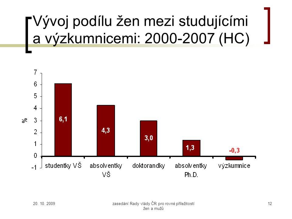 20. 10. 2009zasedání Rady vlády ČR pro rovné příležitostí žen a mužů 12 Vývoj podílu žen mezi studujícími a výzkumnicemi: 2000-2007 (HC)