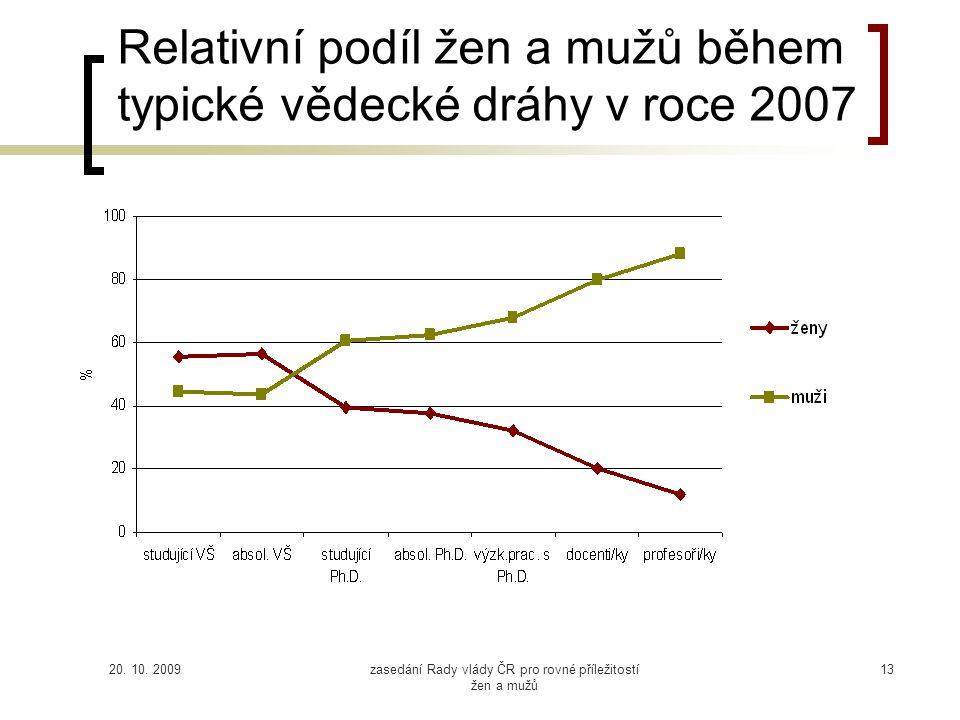 20. 10. 2009zasedání Rady vlády ČR pro rovné příležitostí žen a mužů 13 Relativní podíl žen a mužů během typické vědecké dráhy v roce 2007