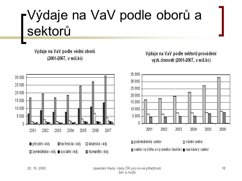 20. 10. 2009zasedání Rady vlády ČR pro rovné příležitostí žen a mužů 18 Výdaje na VaV podle oborů a sektorů