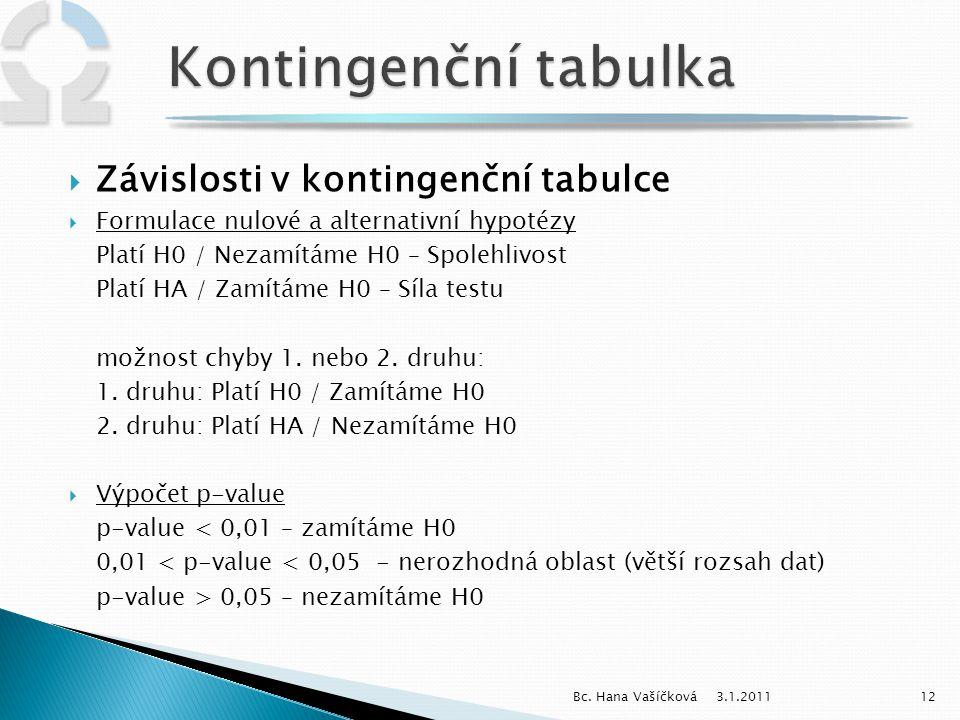 3.1.201112Bc. Hana Vašíčková  Závislosti v kontingenční tabulce  Formulace nulové a alternativní hypotézy Platí H0 / Nezamítáme H0 – Spolehlivost Pl