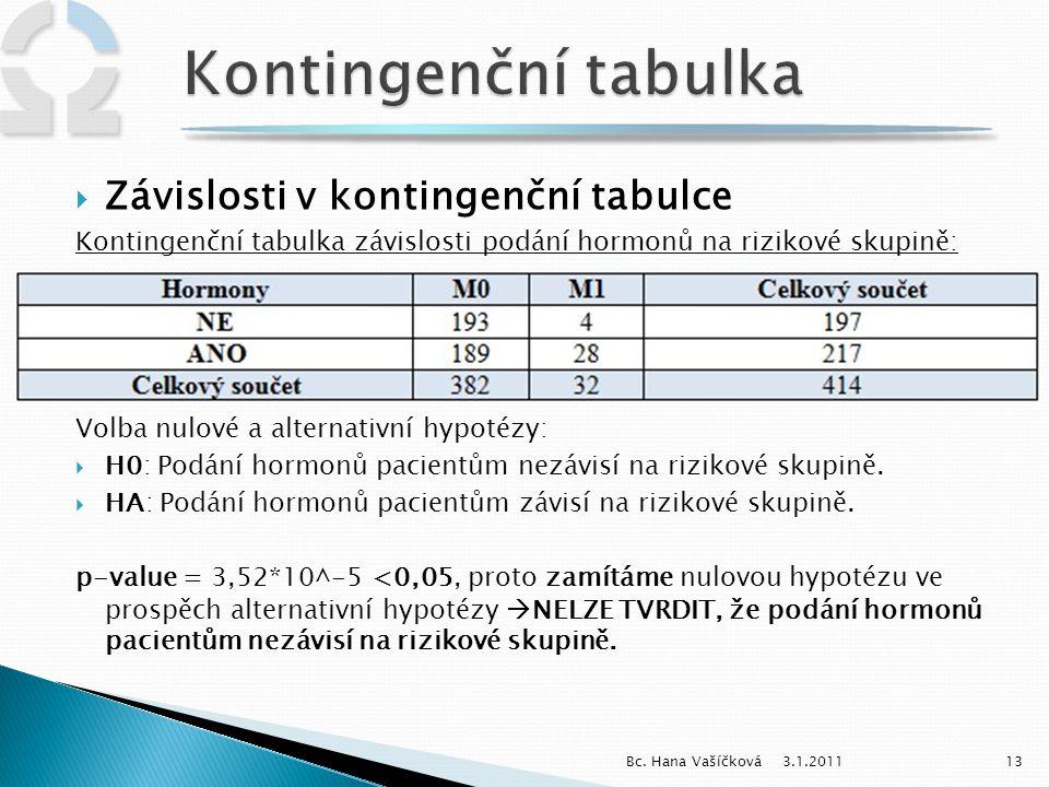 3.1.201113Bc. Hana Vašíčková  Závislosti v kontingenční tabulce Kontingenční tabulka závislosti podání hormonů na rizikové skupině: Volba nulové a al