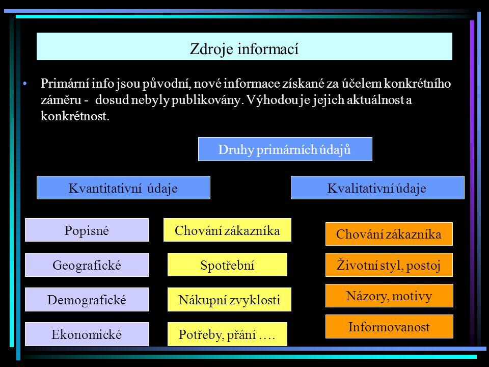 Zdroje informací Primární info jsou původní, nové informace získané za účelem konkrétního záměru - dosud nebyly publikovány.