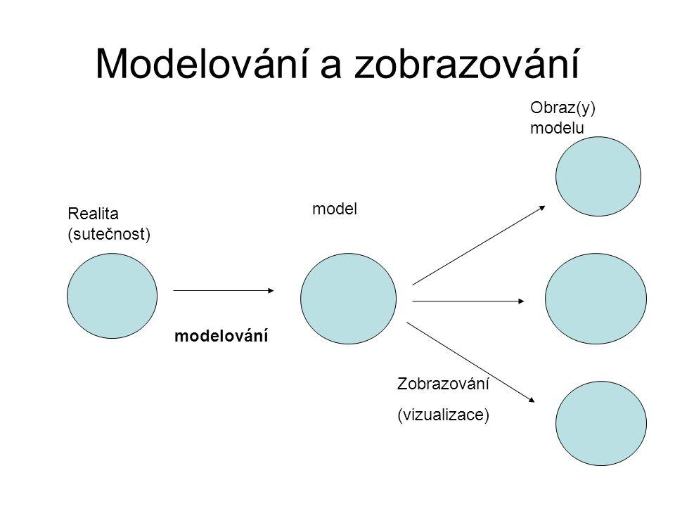 Modelování a zobrazování Realita (sutečnost) model Obraz(y) modelu modelování Zobrazování (vizualizace)