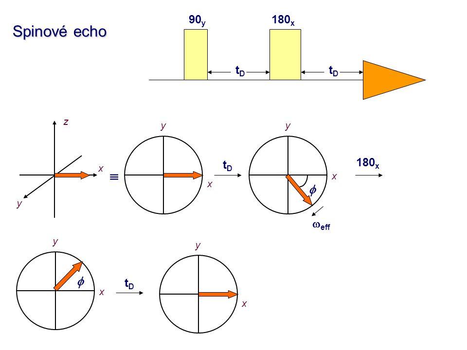 180 x 90 y tDtD tDtD Spinové echo z x y x y  x y tDtD   eff 180 x x y  tDtD x y