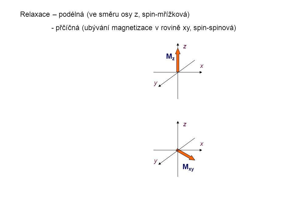 M z (t) = M o * ( 1 - e - t / T 1 ) M xy z x MzMz z x Podélná relaxace (T 1 )