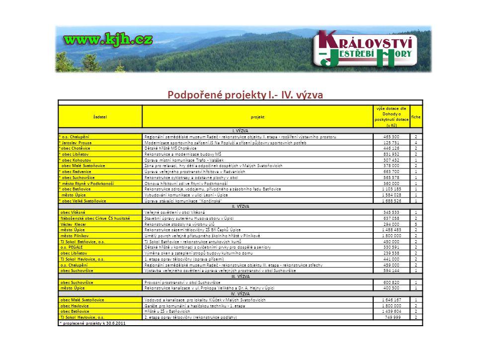 s Podpořené projekty I.- IV. výzva žadatelprojekt výše dotace dle Dohody o poskytnutí dotace (v Kč) fiche I. VÝZVA * o.s. Chalupění Regionální zeměděl