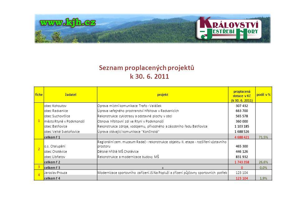 Seznam proplacených projektů k 30. 6. 2011 fichežadatelprojekt proplacená dotace v Kč (k 30. 6. 2011) podíl v % 1 obec KohoutovOprava místní komunikac