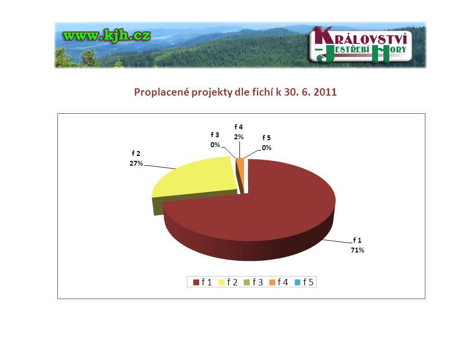 Čerpání dotací z programu LEADER (I.-IV.