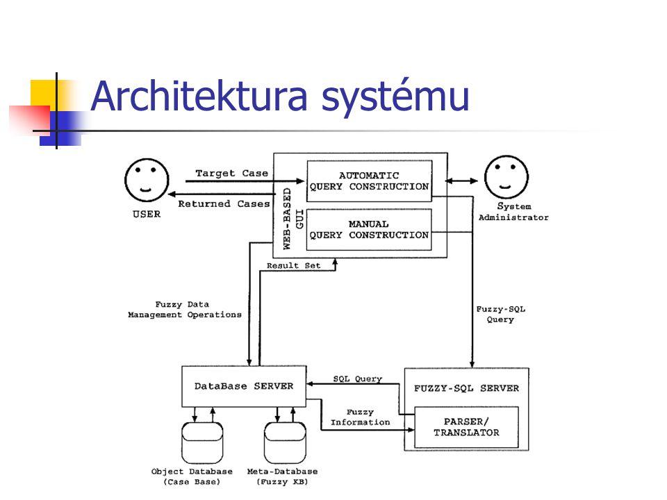 Architektura systému