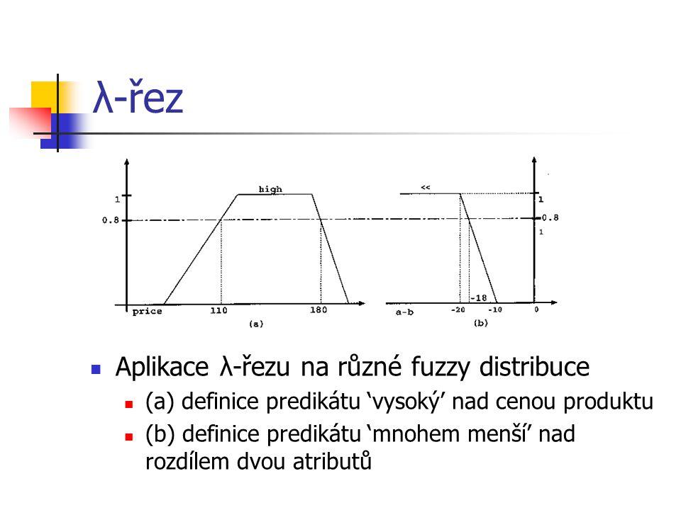 λ-řez Aplikace λ-řezu na různé fuzzy distribuce (a) definice predikátu 'vysoký' nad cenou produktu (b) definice predikátu 'mnohem menší' nad rozdílem