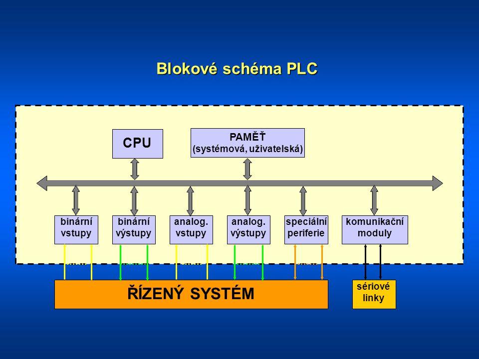 Příklad vstupů a výstupů PLC
