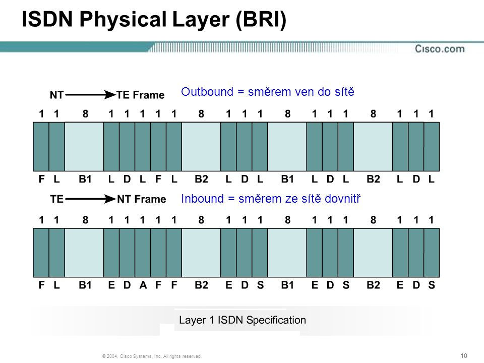 10 © 2004, Cisco Systems, Inc. All rights reserved. ISDN Physical Layer (BRI) Outbound = směrem ven do sítě Inbound = směrem ze sítě dovnitř